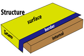 Structure of tatami